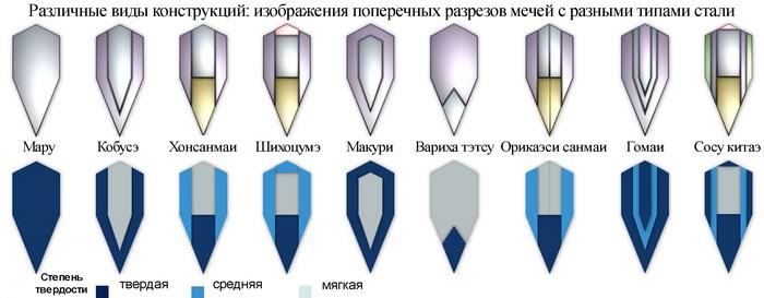 Варианты конструкции клинка катаны в поперечном сечении